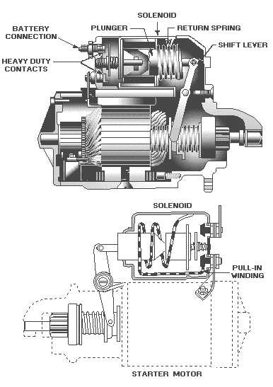 Starter not engaging? - The 1947 - Present Chevrolet & GMC