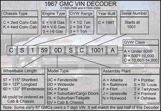GMC and Chevrolet VIN and Model Number Decoders with pics