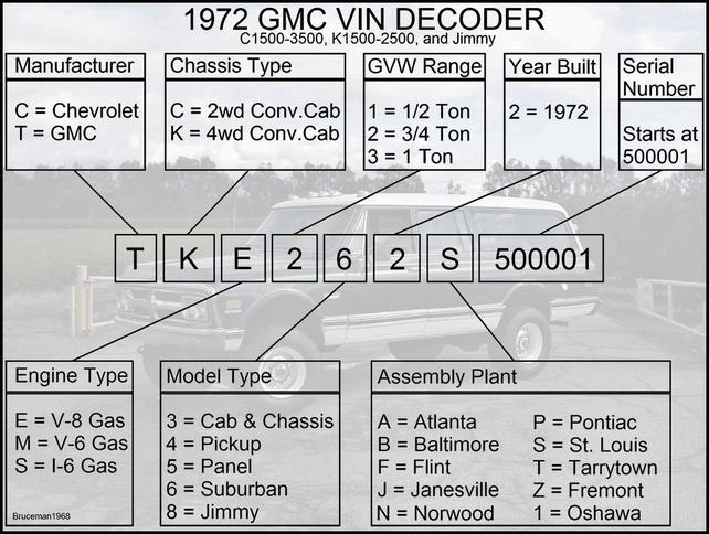 GMC and Chevrolet VIN and Model Number Decoders with pics  The