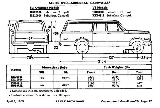 Suburban Wheelbase The 1947 Present Chevrolet Gmc Truck