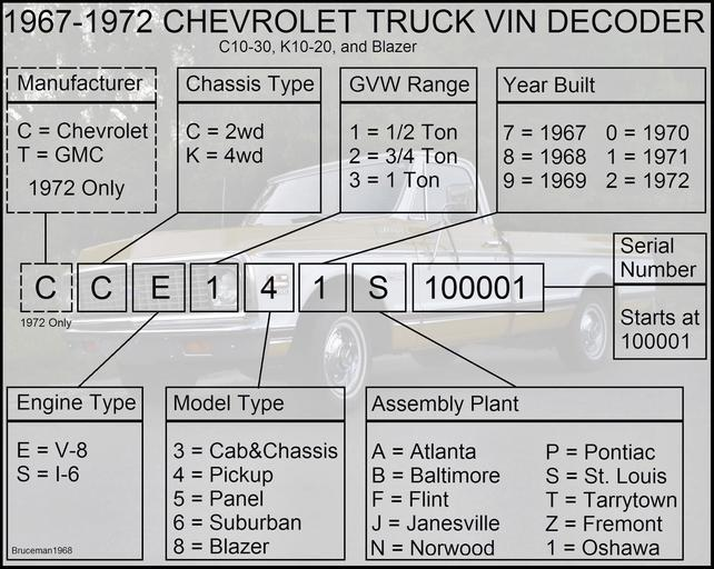 Chevy Vin Decoder >> Gmc And Chevrolet Vin And Model Number Decoders With Pics