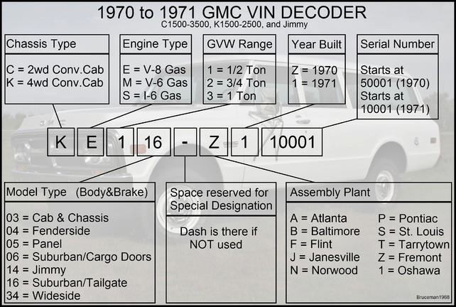 GMC and Chevrolet VIN and Model Number Decoders with pics  - Page 5