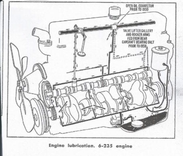 [EQHS_1162]  47-55.1 235 Replacement required - The 1947 - Present Chevrolet & GMC Truck  Message Board Network | Chevrolet 235 Engine Diagram |  | 67-72 Chevy Trucks