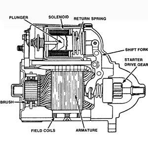 wiring diagram car starter motor wiring image starter motor solenoid wiring diagram starter auto wiring on wiring diagram car starter motor