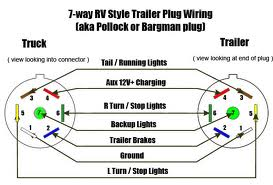 trailer plug wiring diagram 7 way south africa wiring diagram trailer wiring diagram schematics and diagrams 7 way trailer plug diagram nilza source