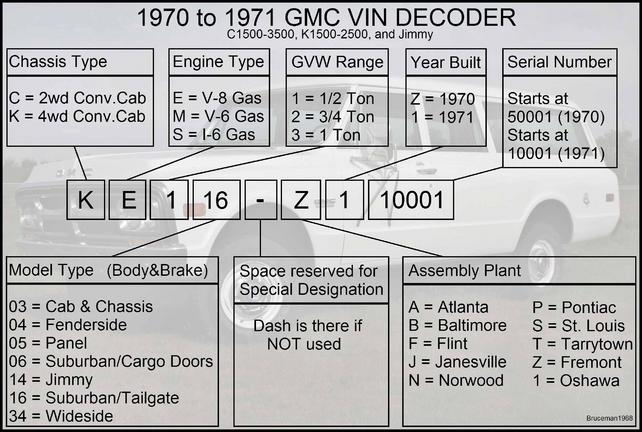 Truck Bed Size Chart >> GMC and Chevrolet VIN and Model Number Decoders with pics ...