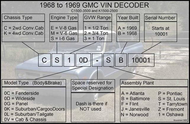 Gmc And Chevrolet Vin And Model Number Decoders With Pics The 1947 Present Chevrolet Gmc Truck Message Board Network